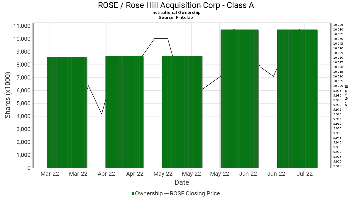 ROSE / Rosehill Resources Inc. Institutional Ownership