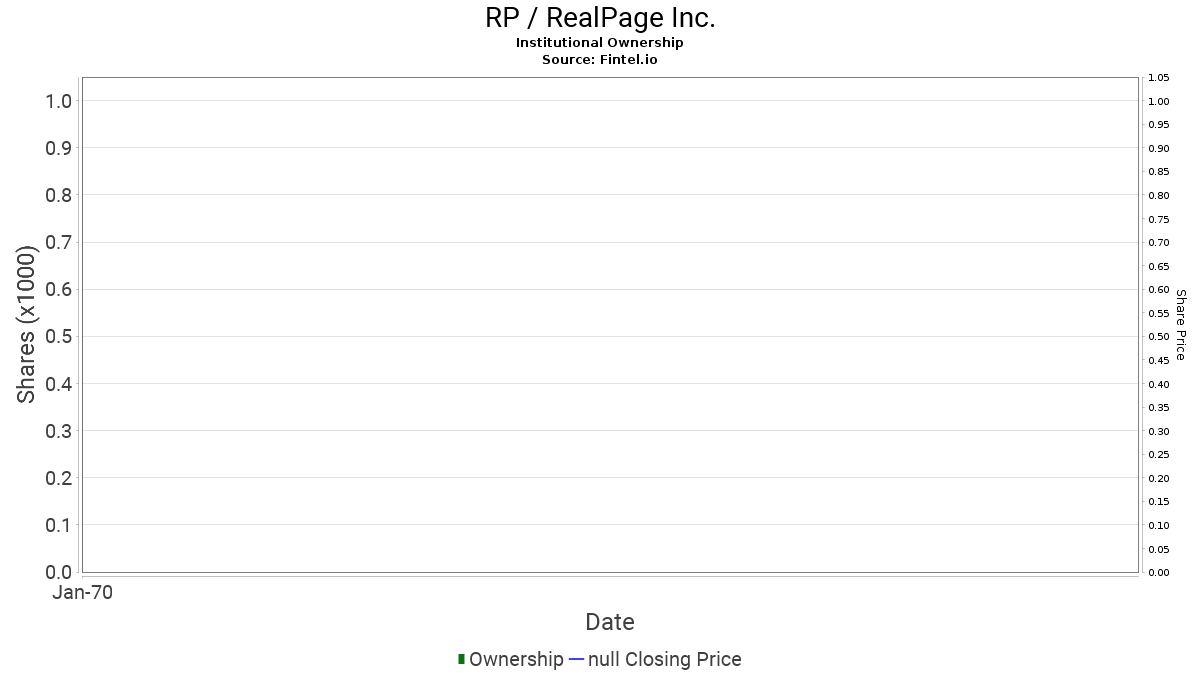 RP / RealPage, Inc. Institutional Ownership