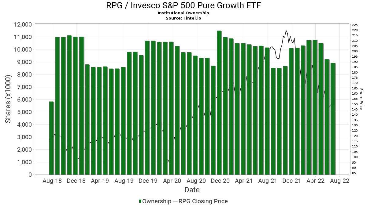 RPG / Guggenheim S&P 500 Pure Growth ETF - Institutional