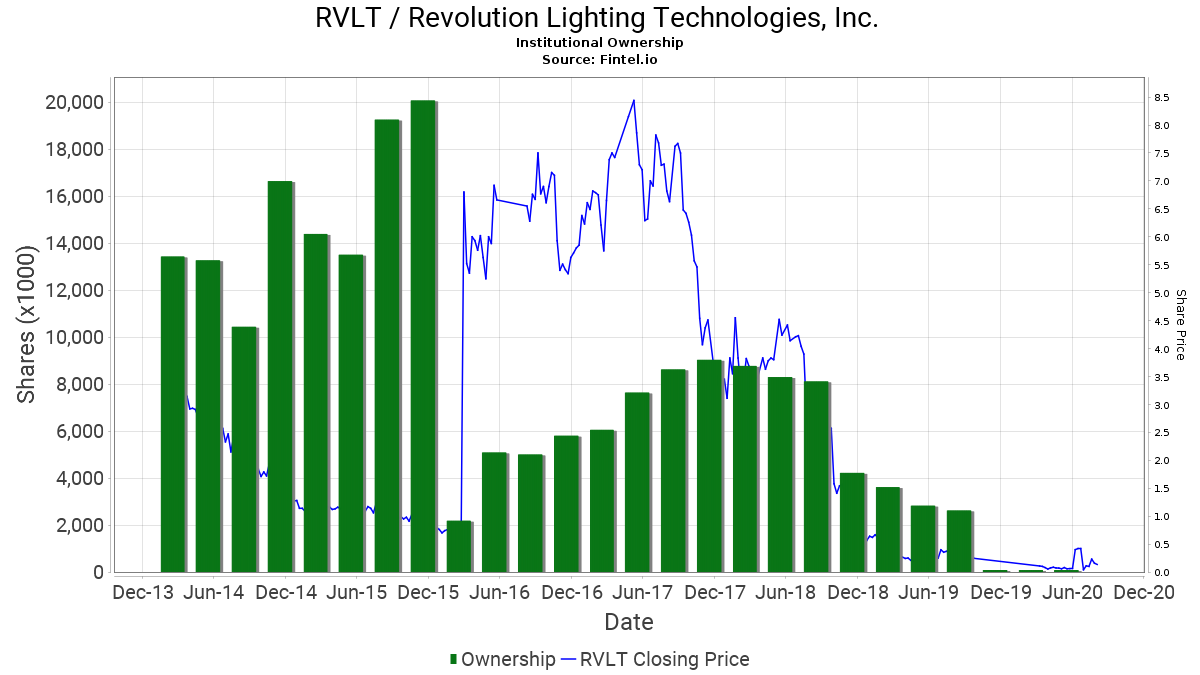 RVLT / Revolution Lighting Technologies Inc. Institutional Ownership  sc 1 st  Fintel & RVLT / Revolution Lighting Technologies Inc. - Stock Institutional ...