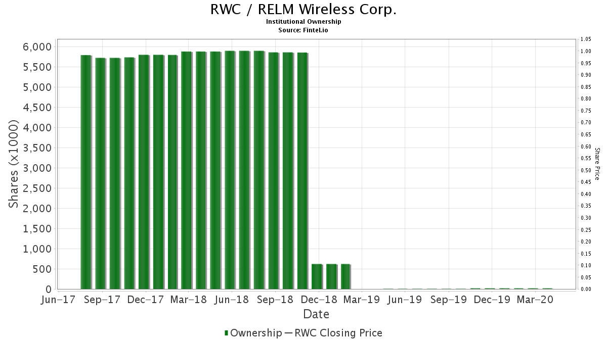RWC / RELM Wireless Corp. Institutional Ownership