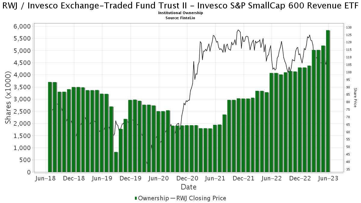 RWJ / RevenueShares ETF Institutional Ownership