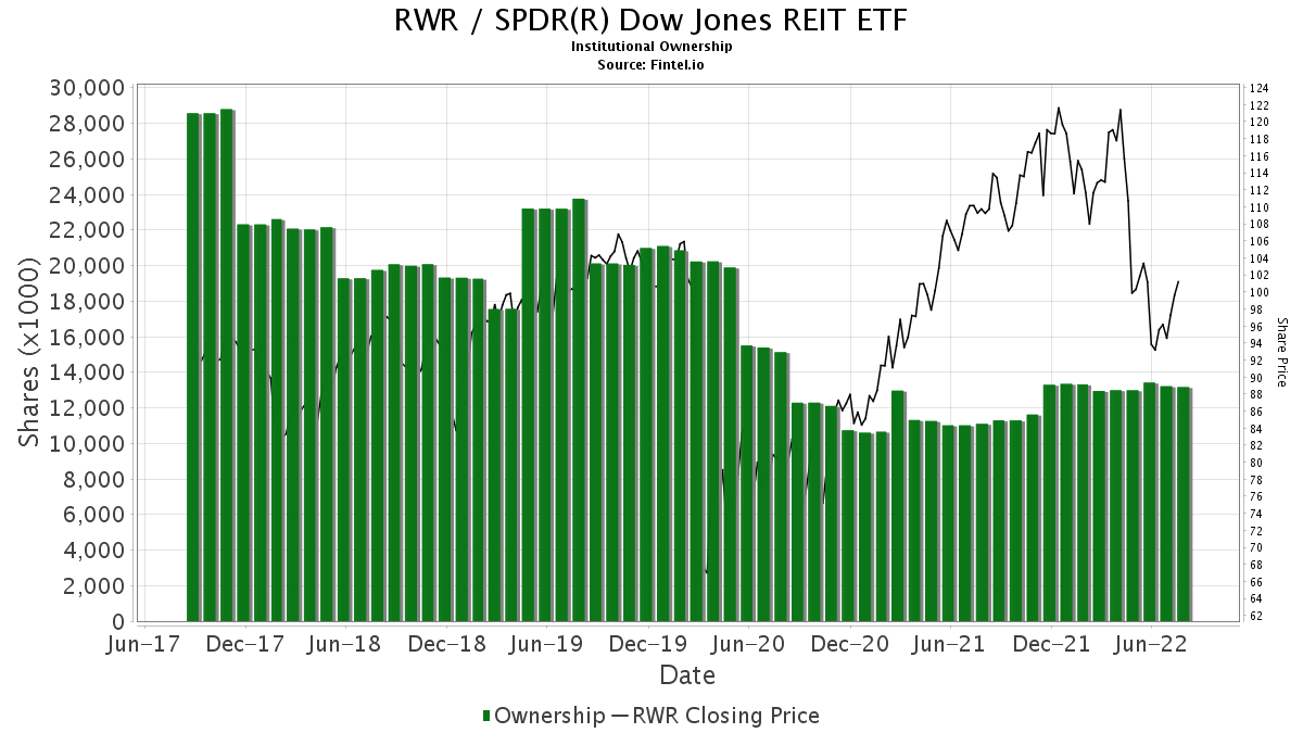 RWR / SPDR DJ Wilshire REIT ETF Institutional Ownership
