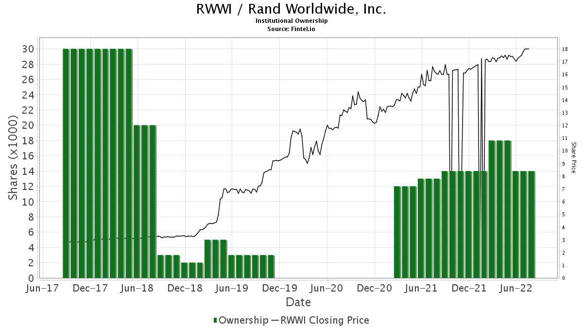 RWWI / Rand Worldwide, Inc. Institutional Ownership