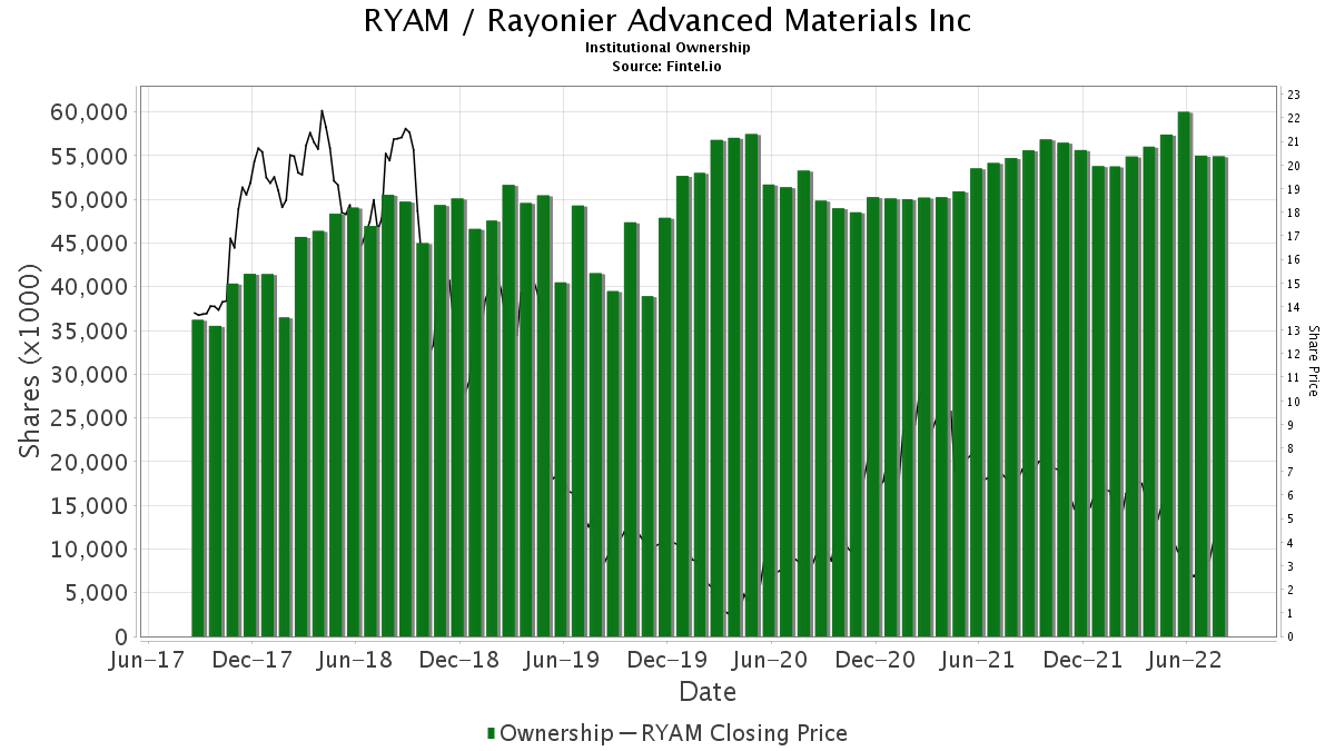 RYAM / Rayonier Advanced Materials Inc. Institutional Ownership