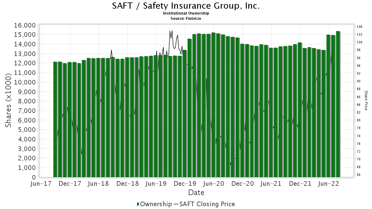SAFT Institutional Ownership - Safety Insurance Group, Inc ...