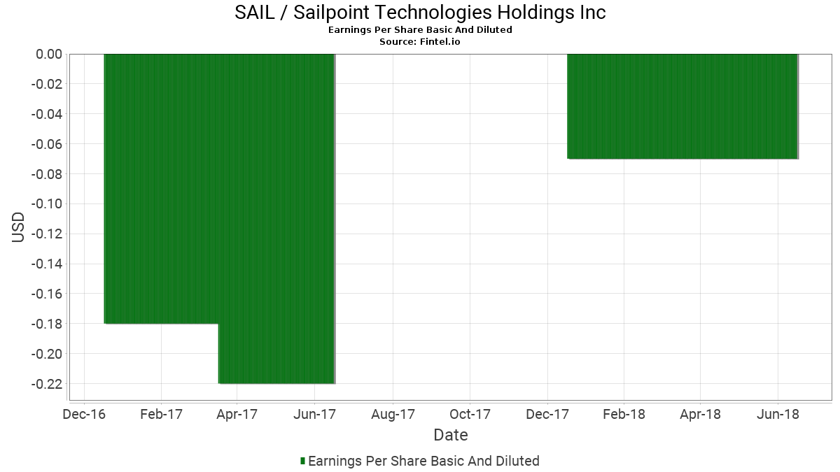 SAIL EPS - Earnings Per Share Basic And Diluted - SailPoint