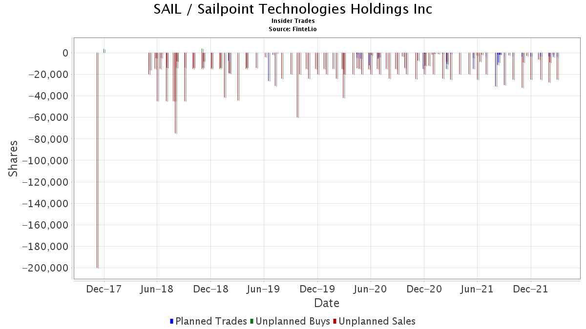 SAIL Insider Trading and Ownership - SailPoint Technologies
