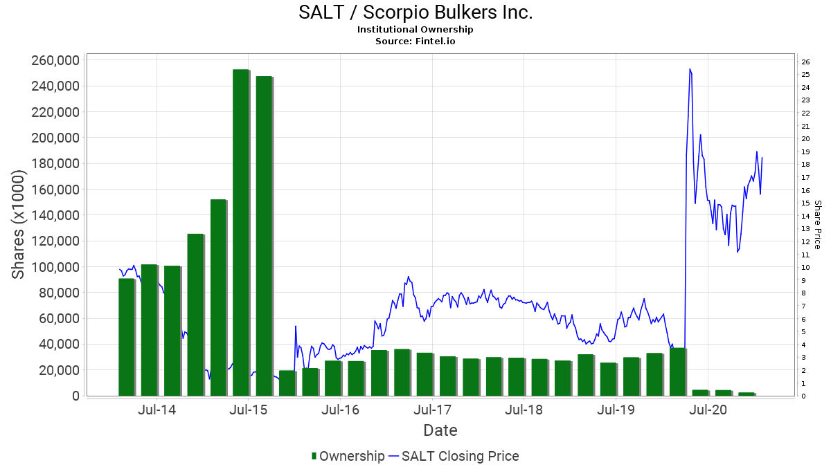 SALT Institutional Ownership - Scorpio Bulkers Inc  Stock