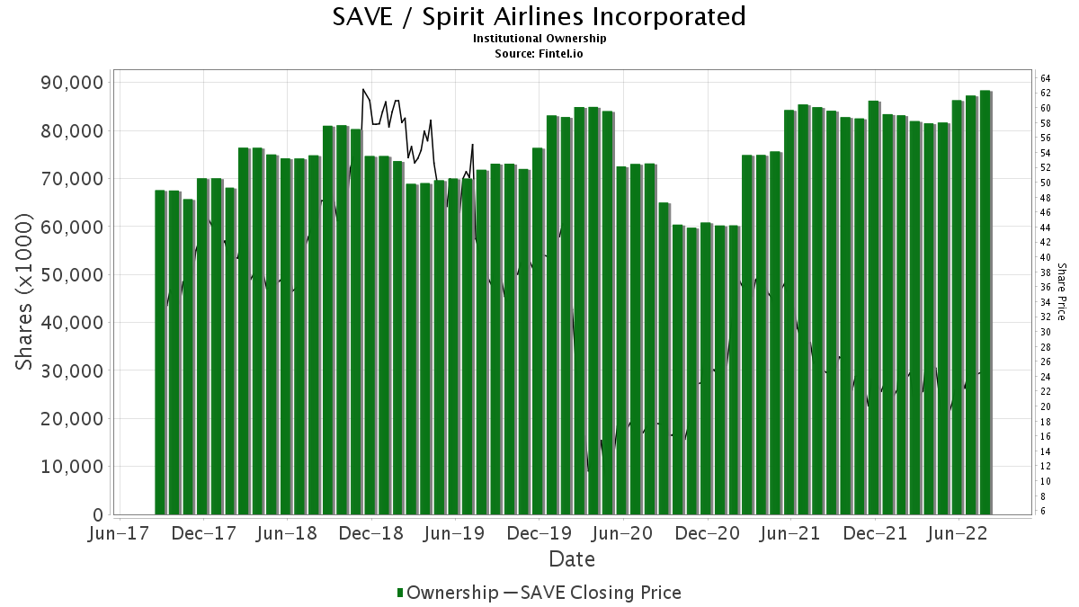 SAVE Institutional Ownership - Spirit Airlines, Inc  Stock