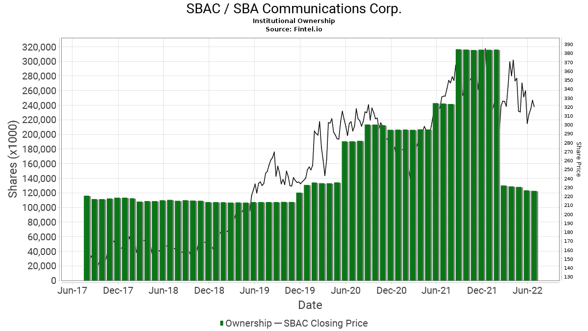 SBAC / SBA Communications Corp. Institutional Ownership