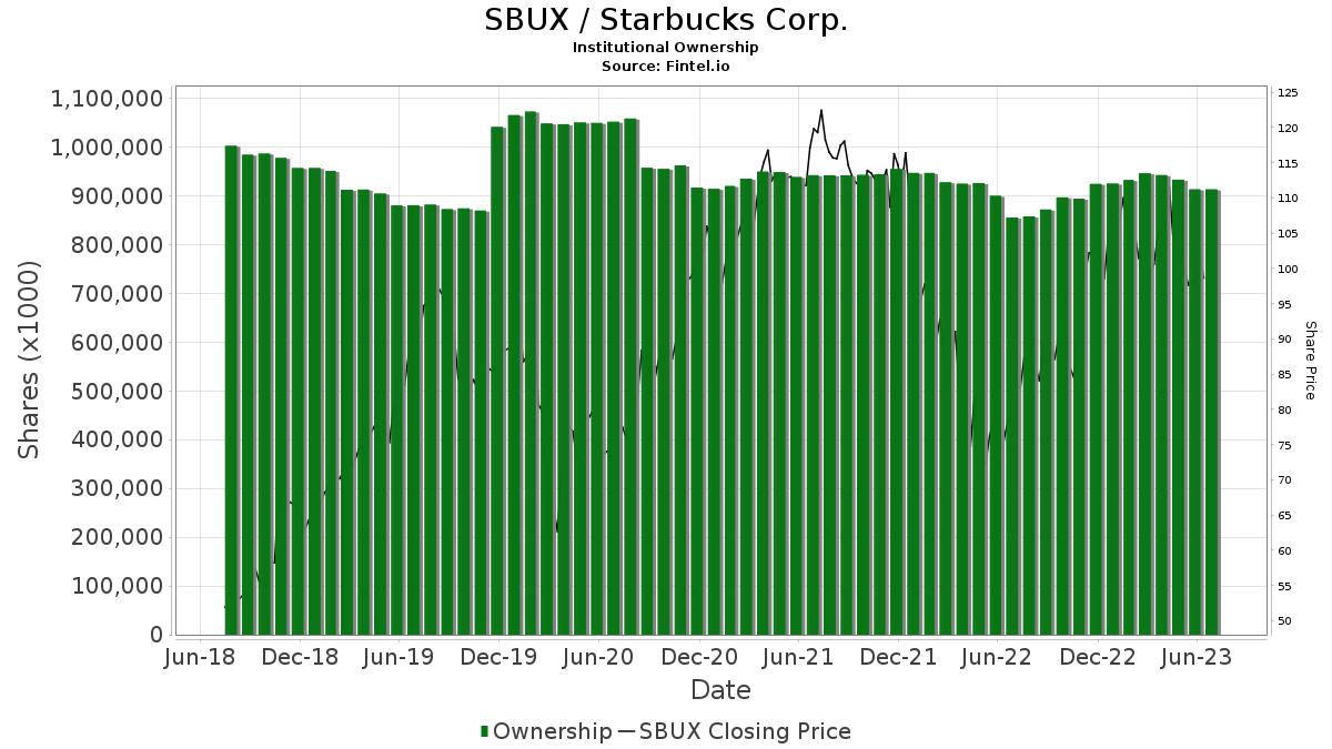 SBUX / Starbucks Corp. Institutional Ownership