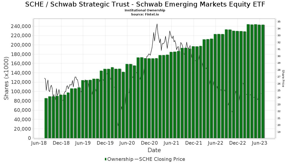 SCHE / Schwab Emerging Markets Equity ETF - Institutional