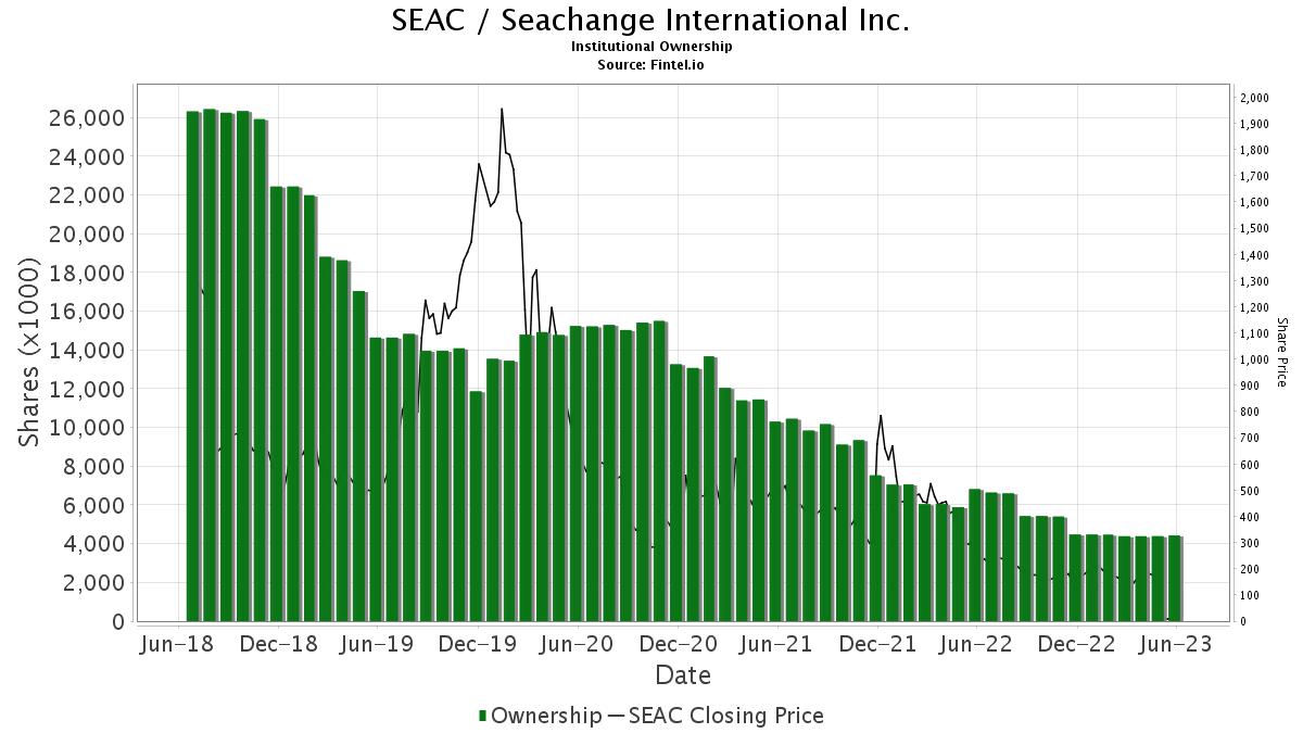 SEAC / SeaChange International, Inc. Institutional Ownership