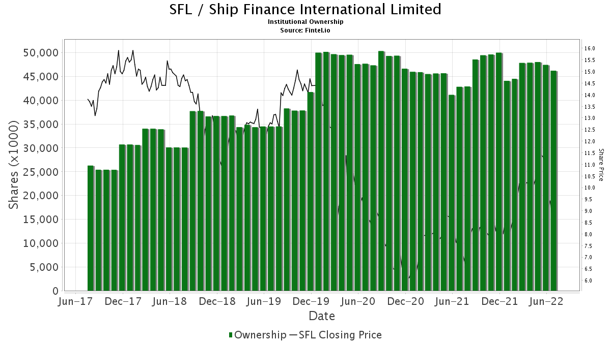 SFL / Ship Finance International Limited Institutional Ownership