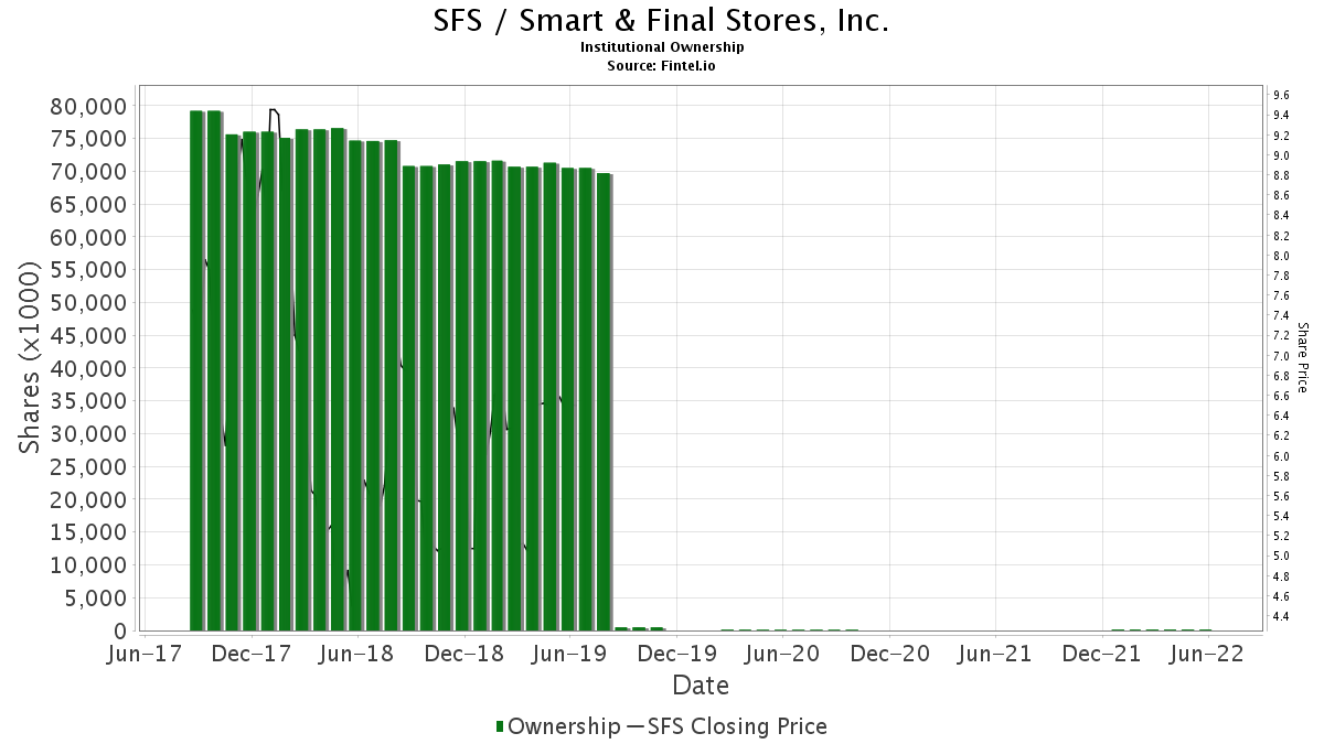 smart and final stock