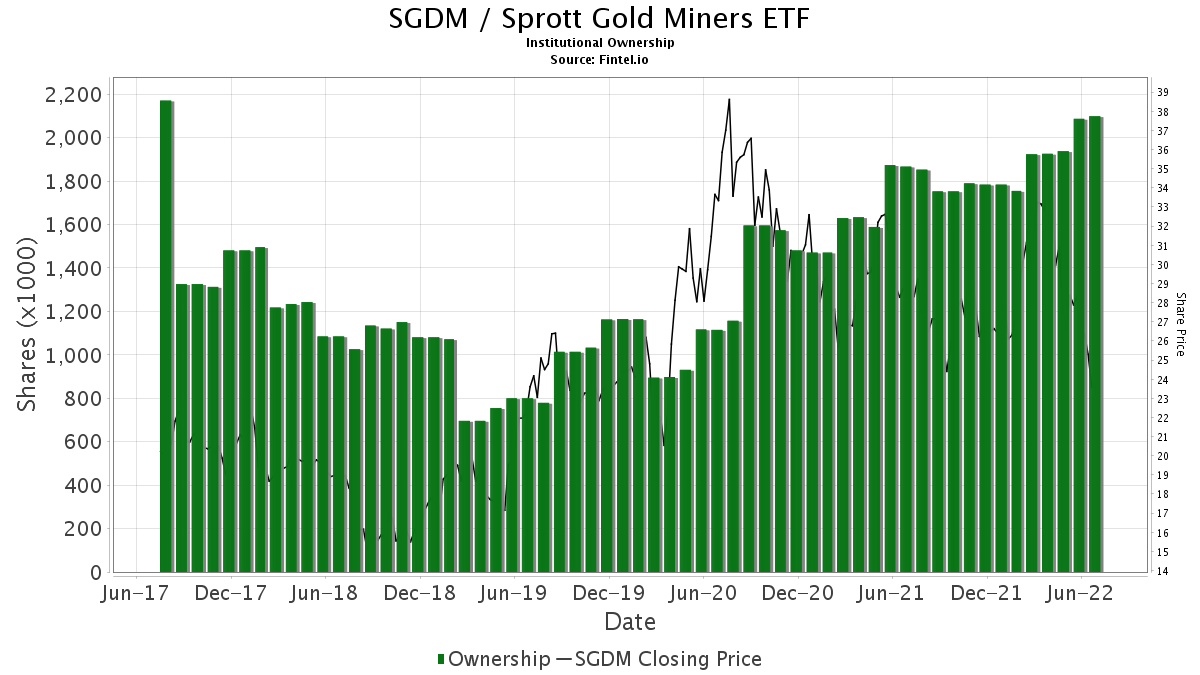 SGDM / Sprott Gold Miners ETF Institutional Ownership