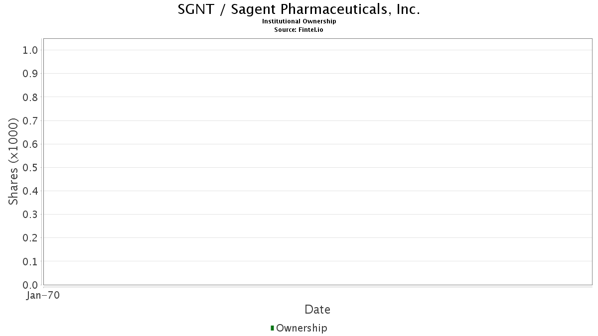 SGNT / Sagent Pharmaceuticals, Inc. Institutional Ownership