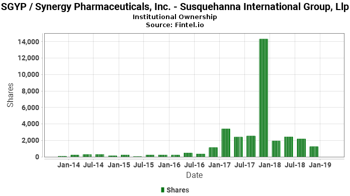 Susquehanna International Group, Llp reports 86.56% decrease in  ownership of SGYP / Synergy Pharmaceuticals, Inc.