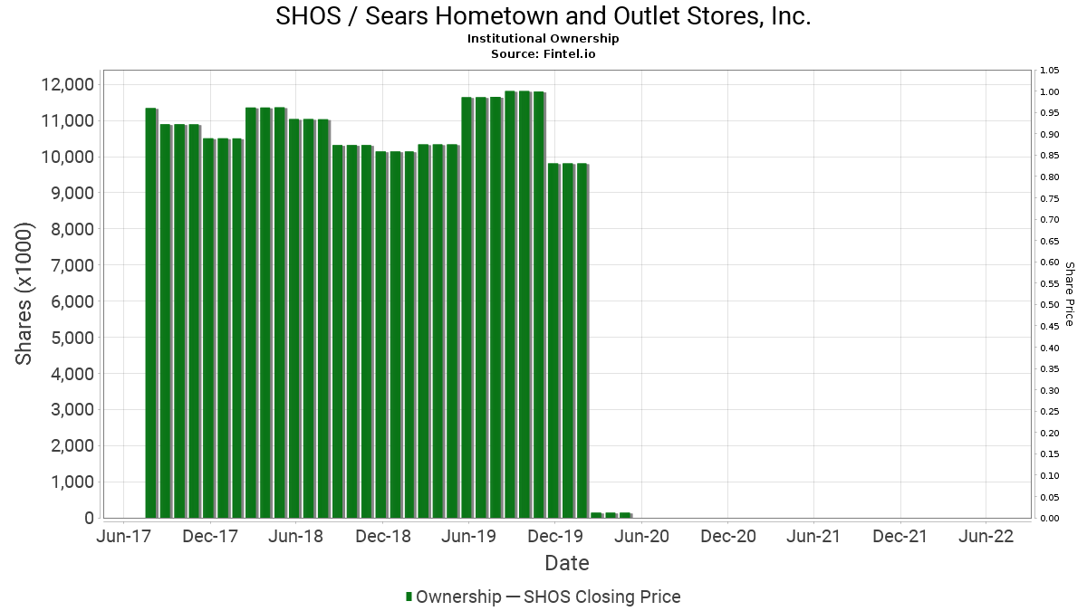 SHOS / Sears Hometown and Outlet Stores, Inc. Institutional Ownership