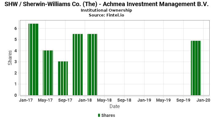 Achmea Investment Management B.V. closes  position in SHW / Sherwin-Williams Co. (The)