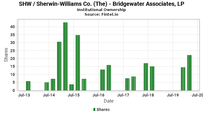 Bridgewater Associates, LP ownership in SHW / Sherwin-Williams Co. (The)