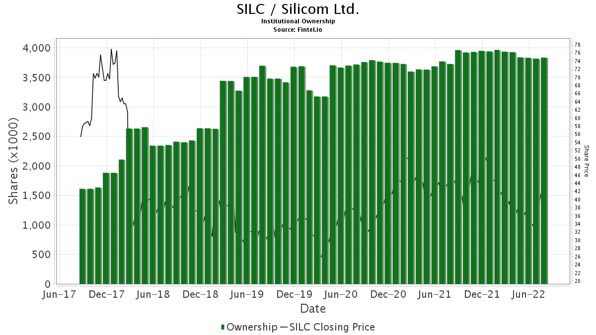 SILC / Silicom Limited Institutional Ownership