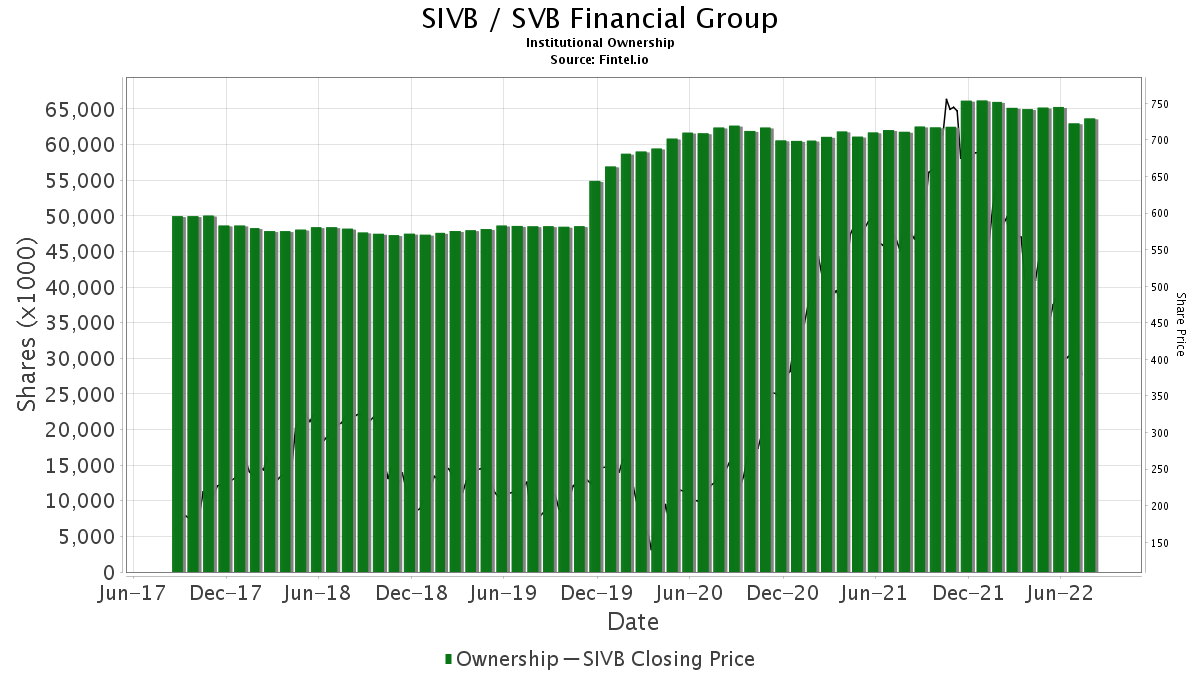 SIVB / SVB Financial Group Institutional Ownership