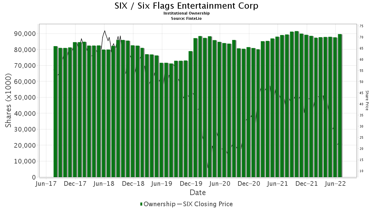 SIX / Six Flags Entertainment Corp Institutional Ownership