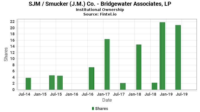 Bridgewater Associates, LP closes  position in SJM / Smucker (J.M.) Co.