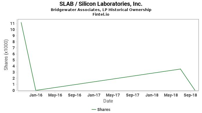 Bridgewater Associates, LP ownership in SLAB / Silicon Laboratories, Inc.