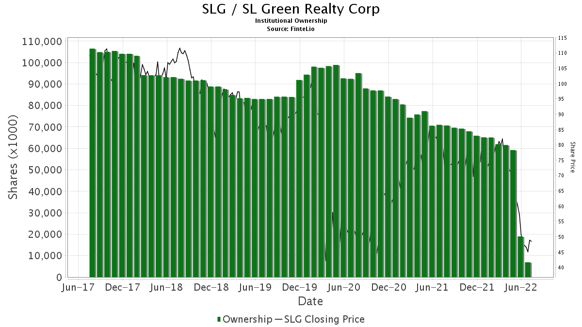 SLG / SL Green Realty Corp. Institutional Ownership