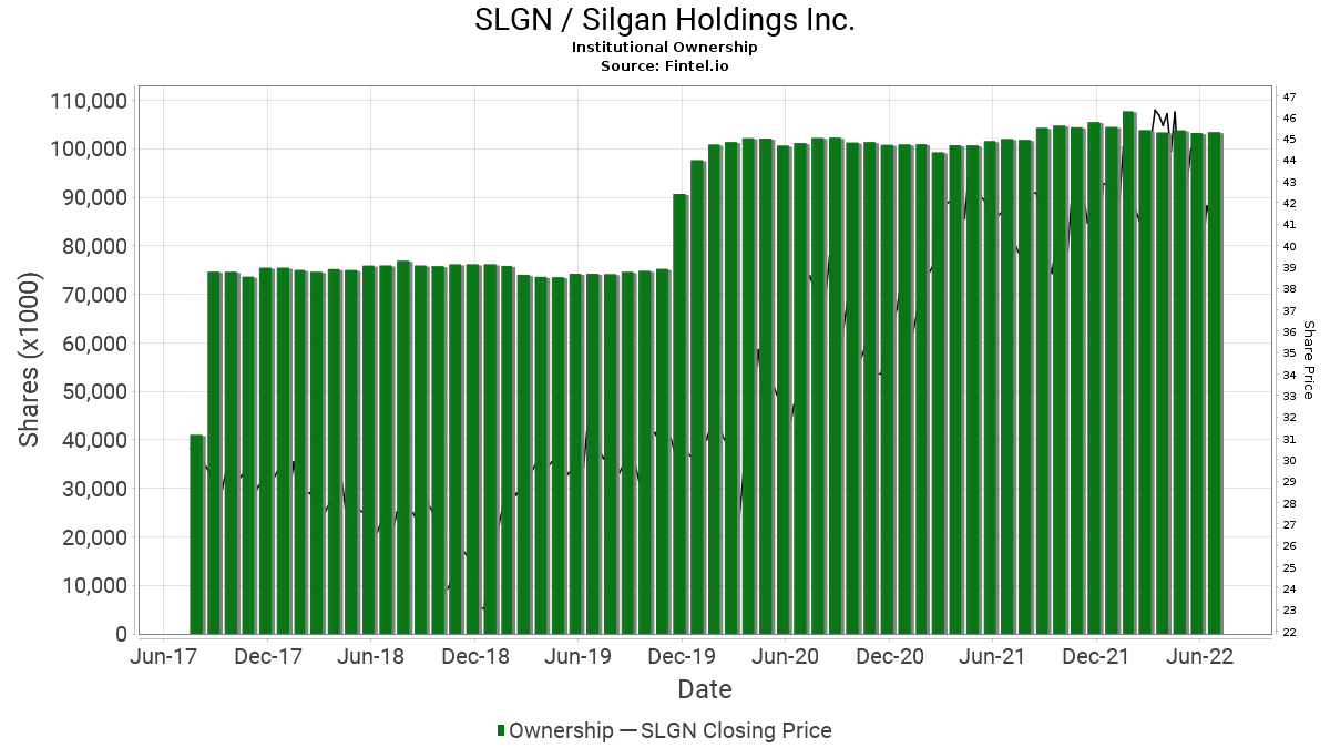 SLGN / Silgan Holdings, Inc. Institutional Ownership