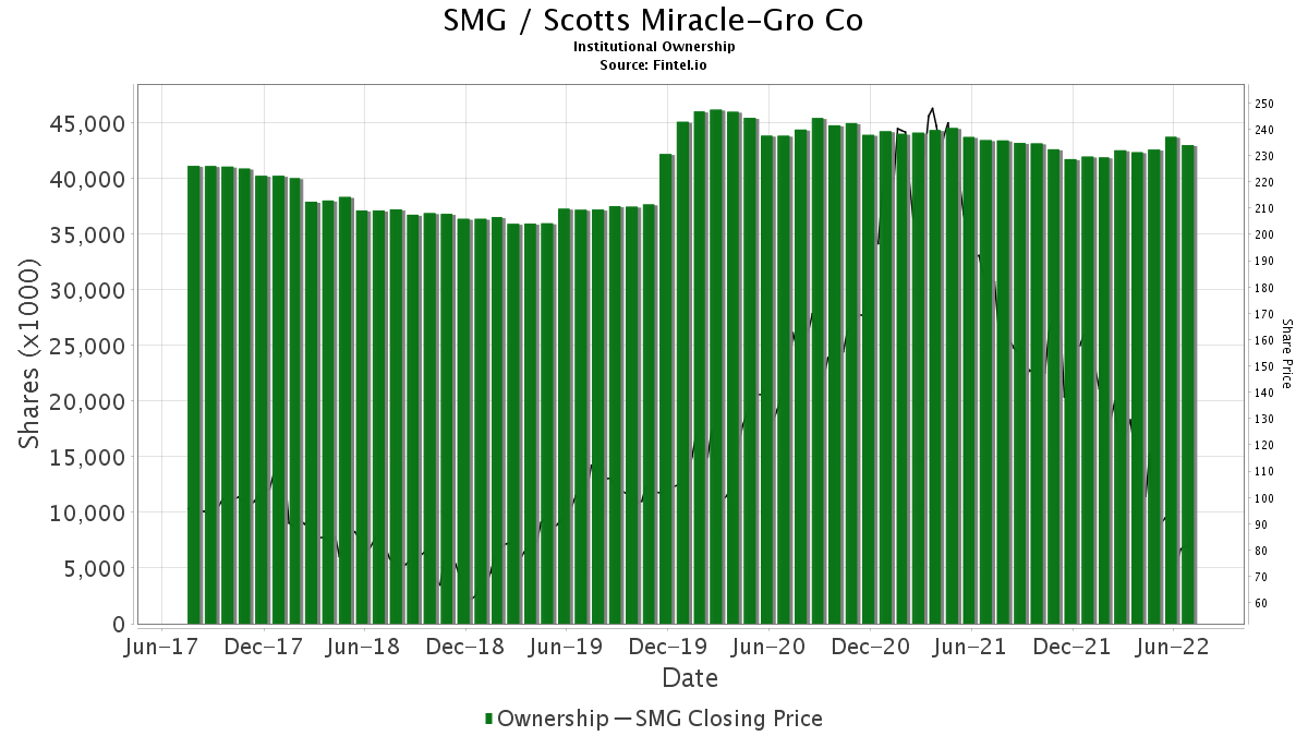 SMG / Scotts Miracle-Gro Company (The) Institutional Ownership