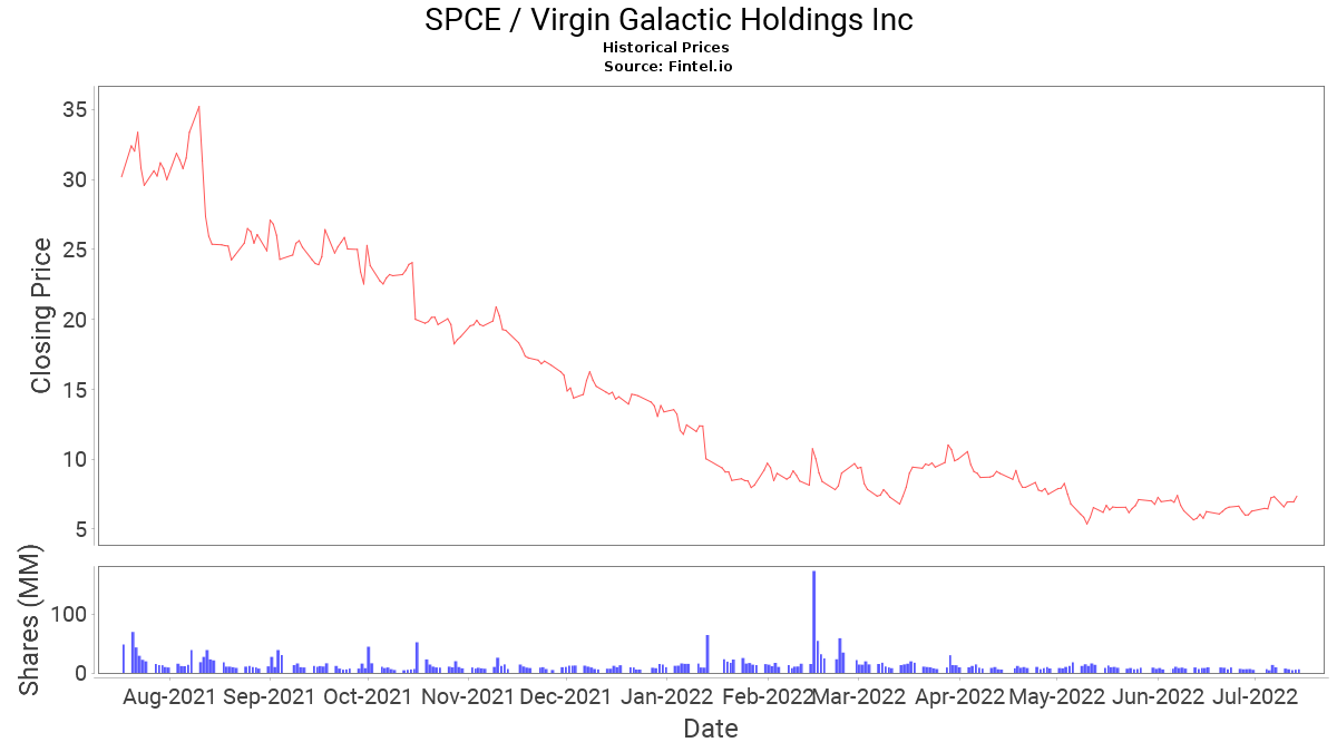SPCE Stock Price and News / Virgin Galactic Holdings, Inc ...