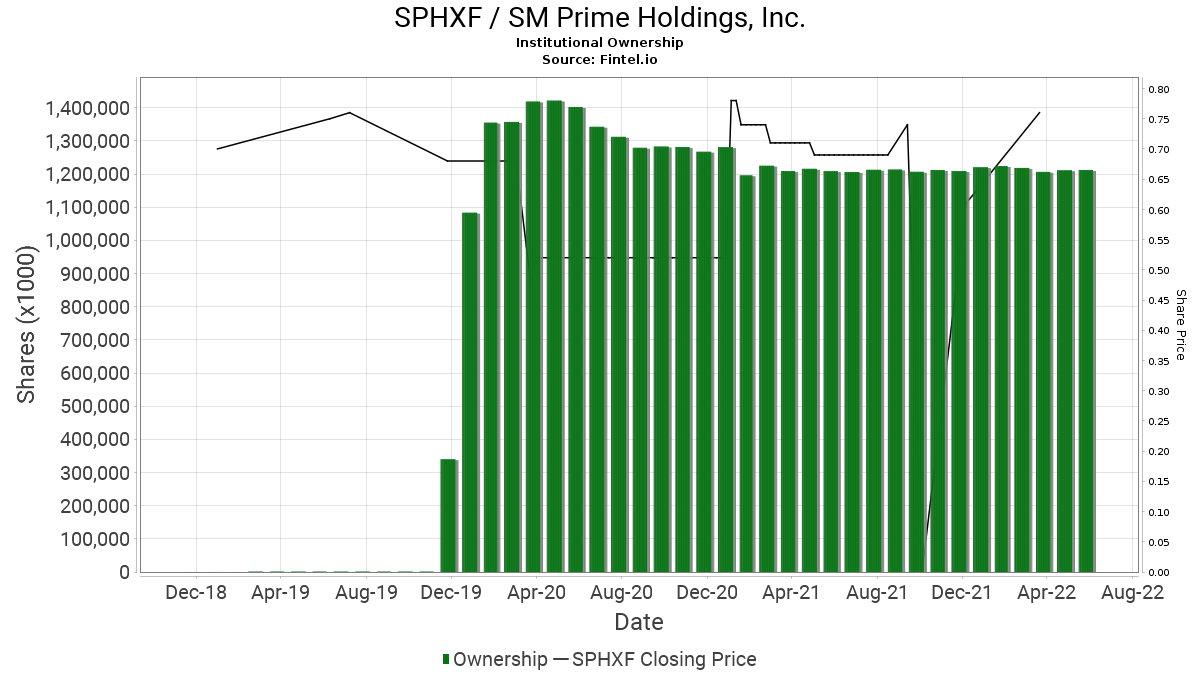 SPHXF / SM Prime Holdings, Inc. Institutional Ownership