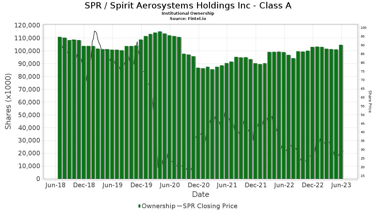 SPR / Spirit Aerosystems Holdings, Inc. Institutional Ownership