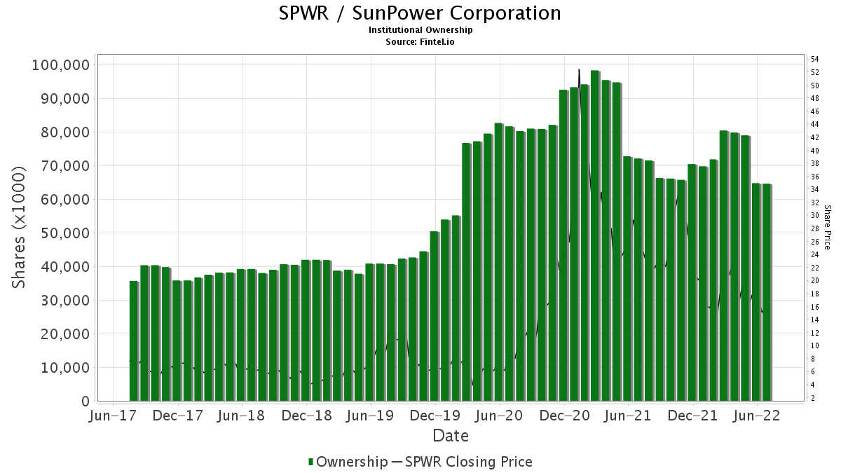 SPWR / SunPower Corp. Institutional Ownership