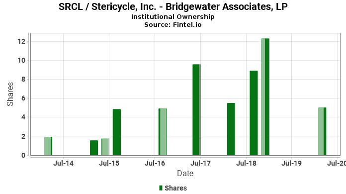 Bridgewater Associates, LP closes  position in SRCL / Stericycle, Inc.