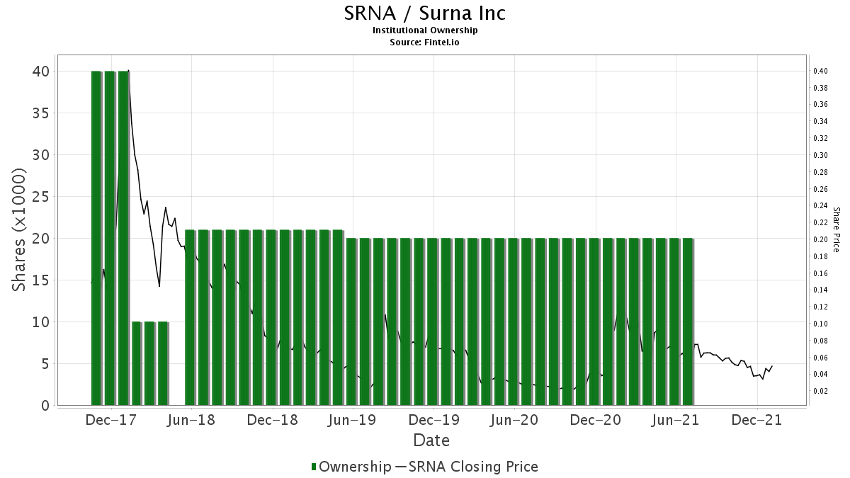 SRNA / Surna Inc. Institutional Ownership