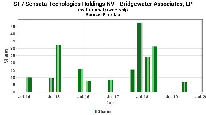 Bridgewater Associates, LP ownership in ST / Sensata Techologies Holdings NV