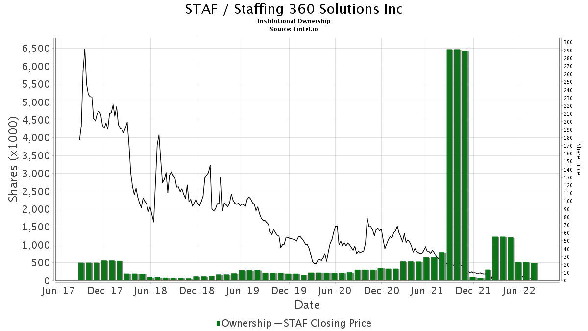STAF / Staffing 360 Solutions, Inc. Institutional Ownership