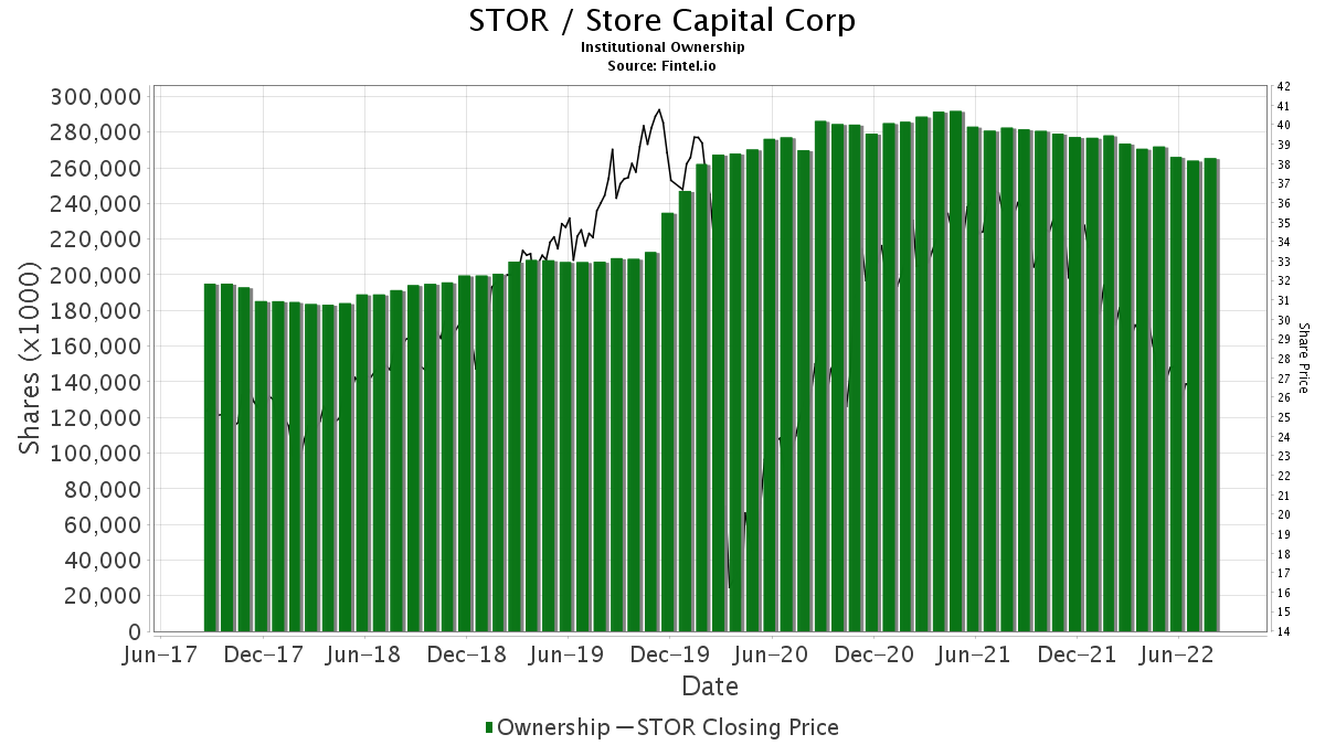 STOR / STORE Capital Corp. Institutional Ownership