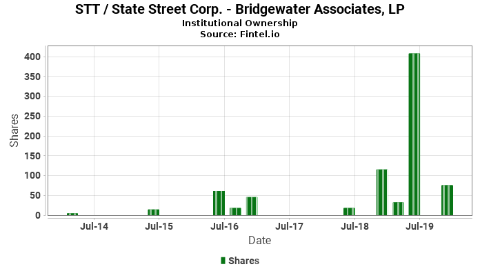 Bridgewater Associates, LP ownership in STT / State Street Corp.