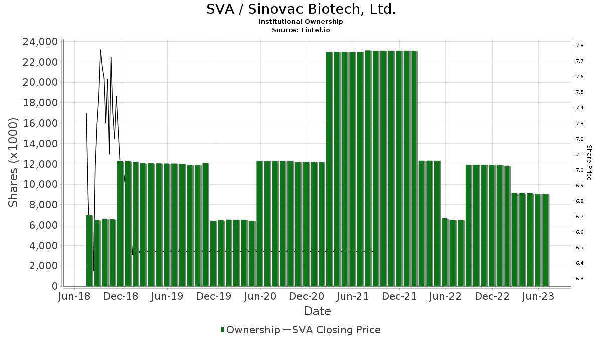 SVA / Sinovac Biotech Ltd. Institutional Ownership