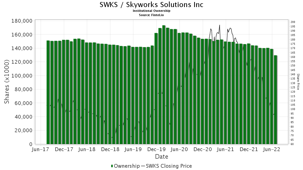 SWKS / Skyworks Solutions, Inc. Institutional Ownership