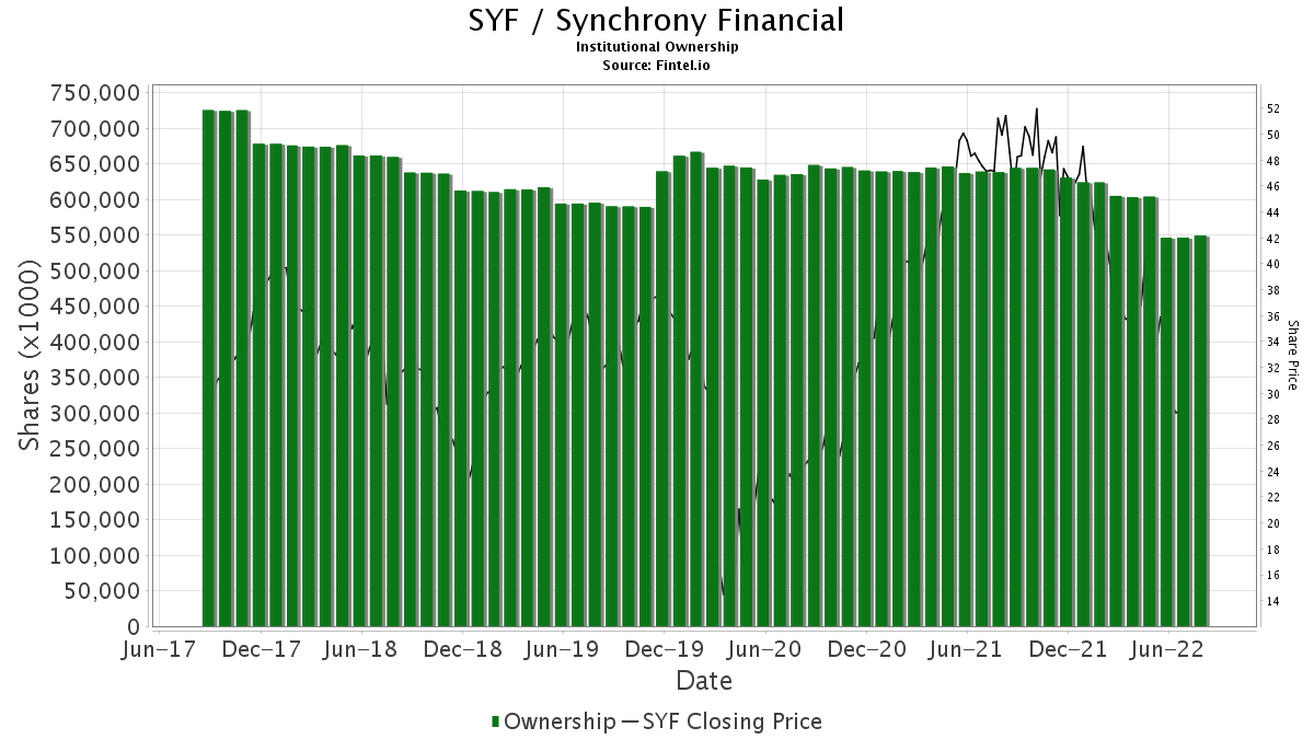 SYF / Synchrony Financial Institutional Ownership