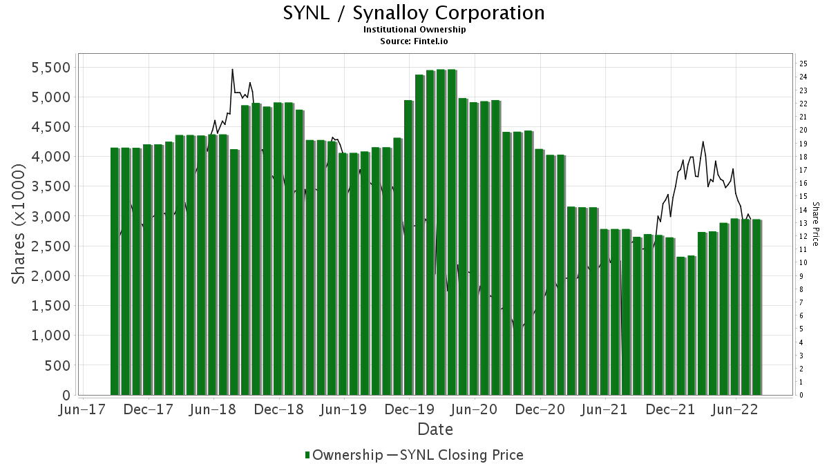 SYNL / Synalloy Corp. Institutional Ownership