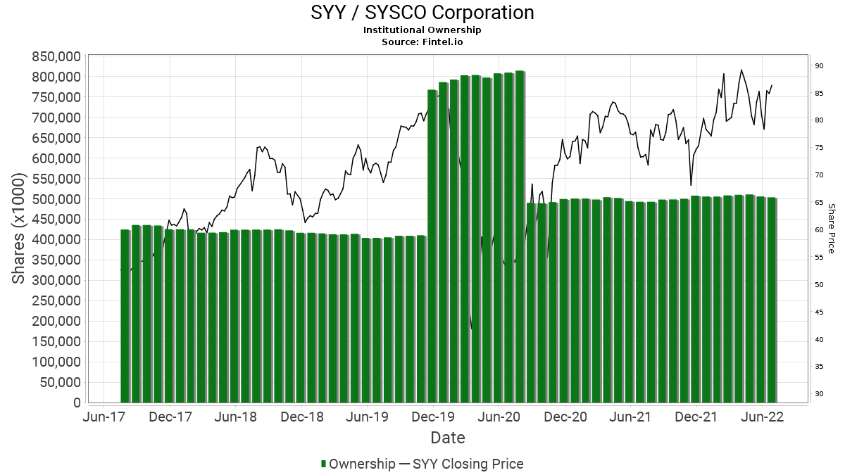 SYY / SYSCO Corp. Institutional Ownership