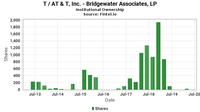 Bridgewater Associates, LP reports 20.96% increase in  ownership of T / AT & T, Inc.